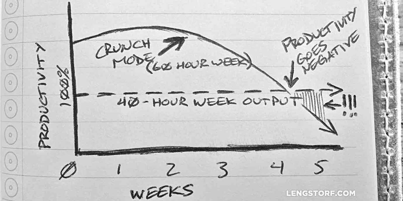 Overtime hurts productivity.